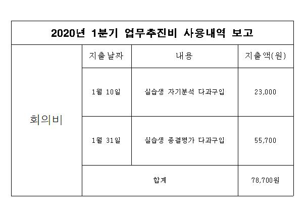 2020년 1분기 업무추진비 사용내역 게재
