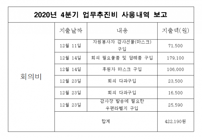 2020년 4분기 업무추진비 사용내역보고